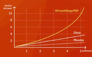 African Mango funziona davvero