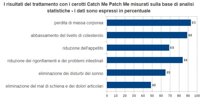Catch Me Patch Me studi clinici